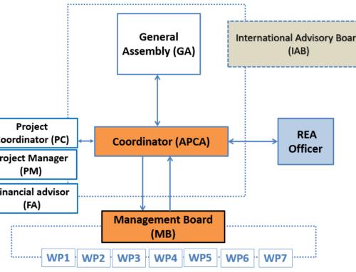 Selected International Advisory Board