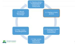 Flowchart of the i2c WP2 work package (Source: Wageningen University, presentation by Dóra Lakner)